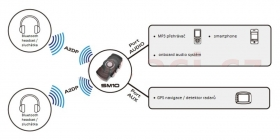 Bluetooth adaptér Sena SM10